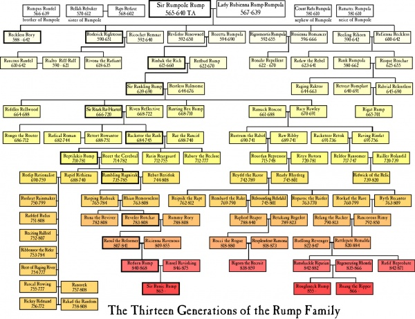 Rump Family Tree.jpg